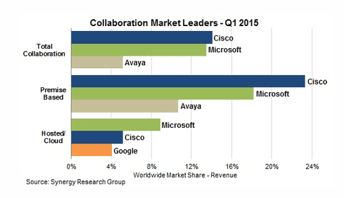CollaborationMarket