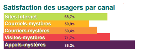 Relation usagers