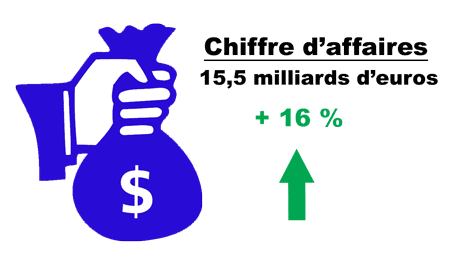 Fevad chiffre d'affaire ecommerce 2015