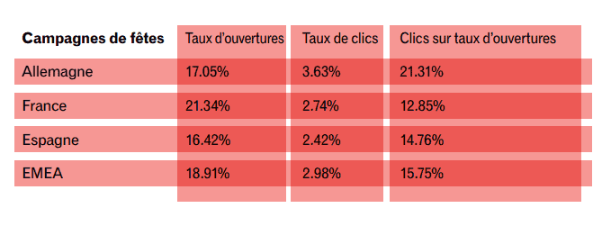 Taux d'ouverture email Experian