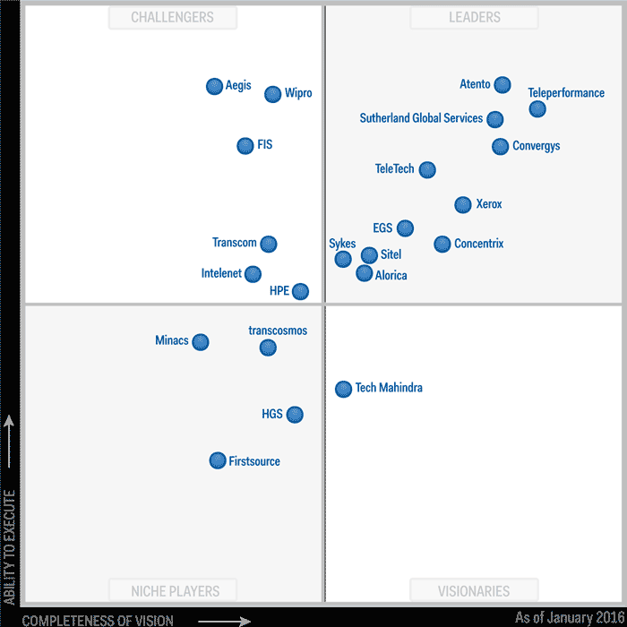 Gartner magic quadrant centre de contacts externalisés