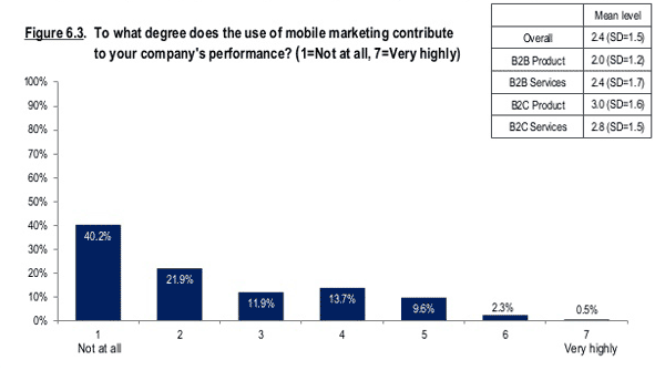 marketing mobile performances