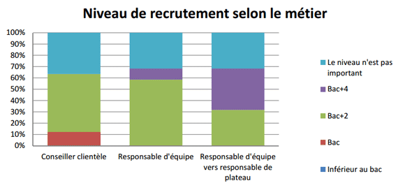 Diplome relation client