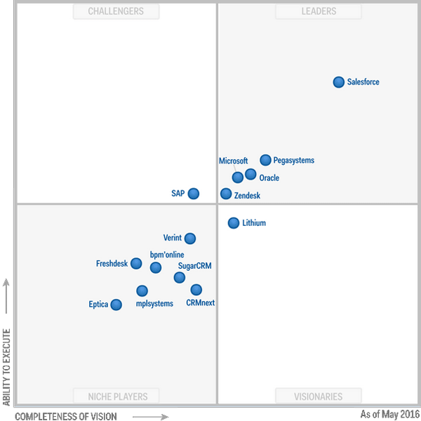 CRM technologies de gestion de la relation cleint Magic Quadrant mai 2016