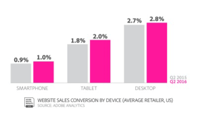 mobile ecommerce conversion