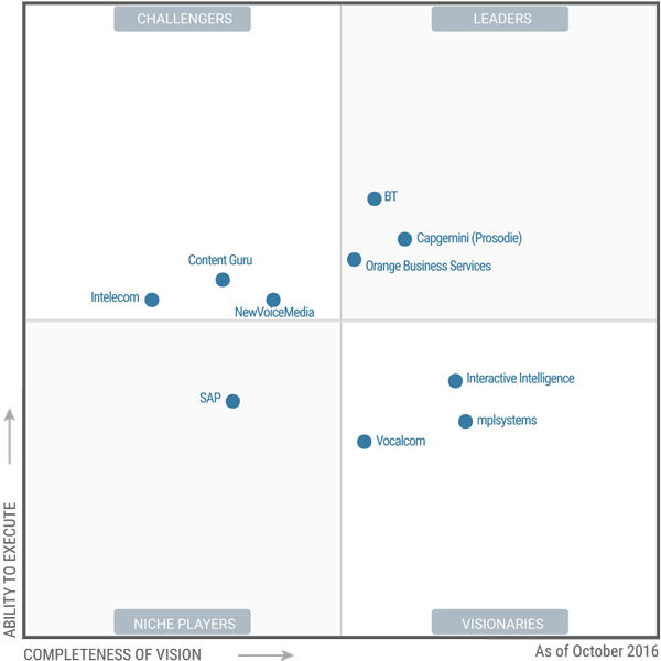 Magic Quadrant for Contact Center as a Service en Europe de l'Ouest 2016