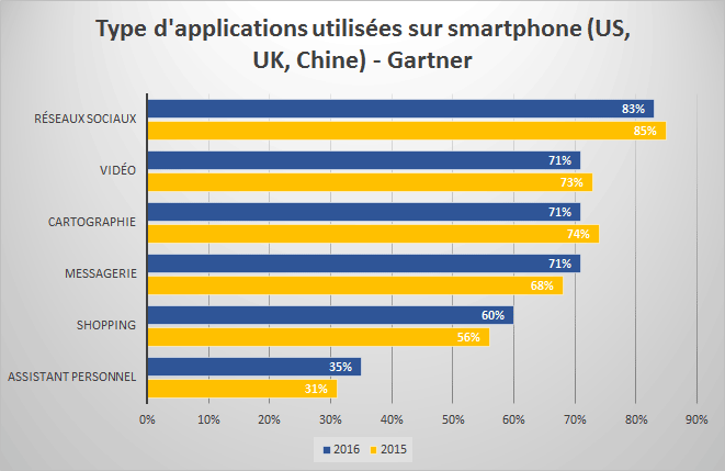 Type d'applications utilisées sur smartphone (US, UK, Chine) - Gartner