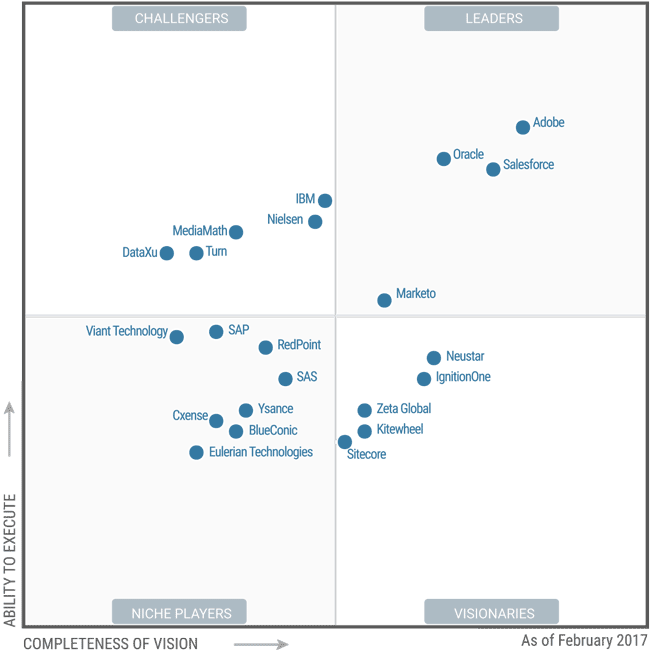 Magic Quadrant for Digital Marketing Hubs
