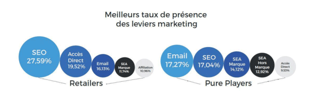 Taux de présence marketing